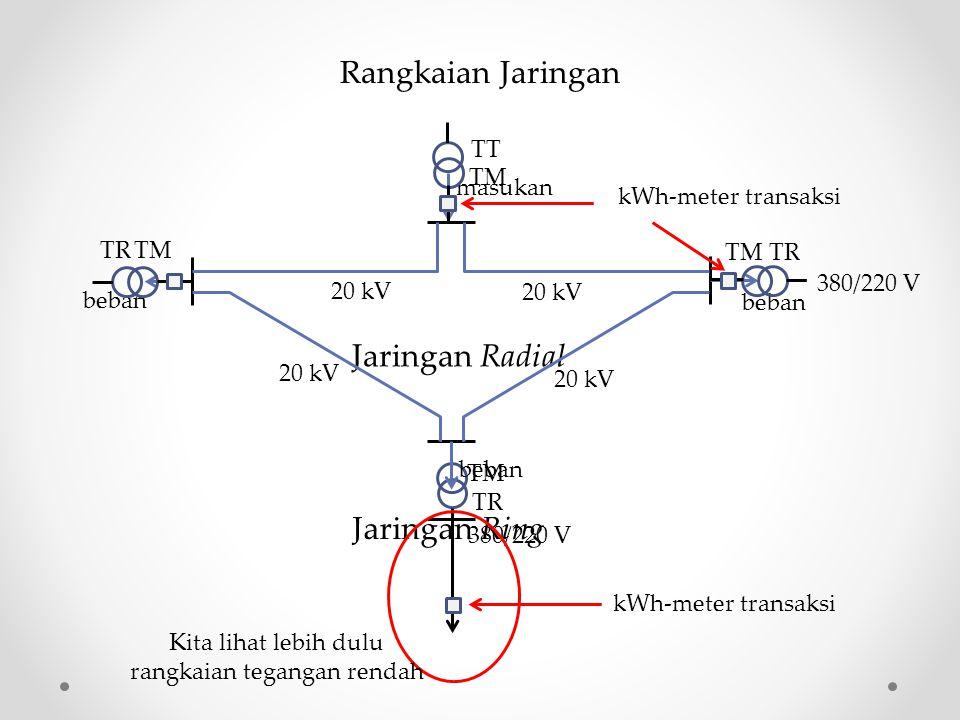 Rangkaian Jaringan masukan beban Jaringan Radial Jaringan Ring 20 kV TT TM TR TM TR TM TR beban 380/220 V kWh-meter transaksi Kita lihat lebih dulu ra