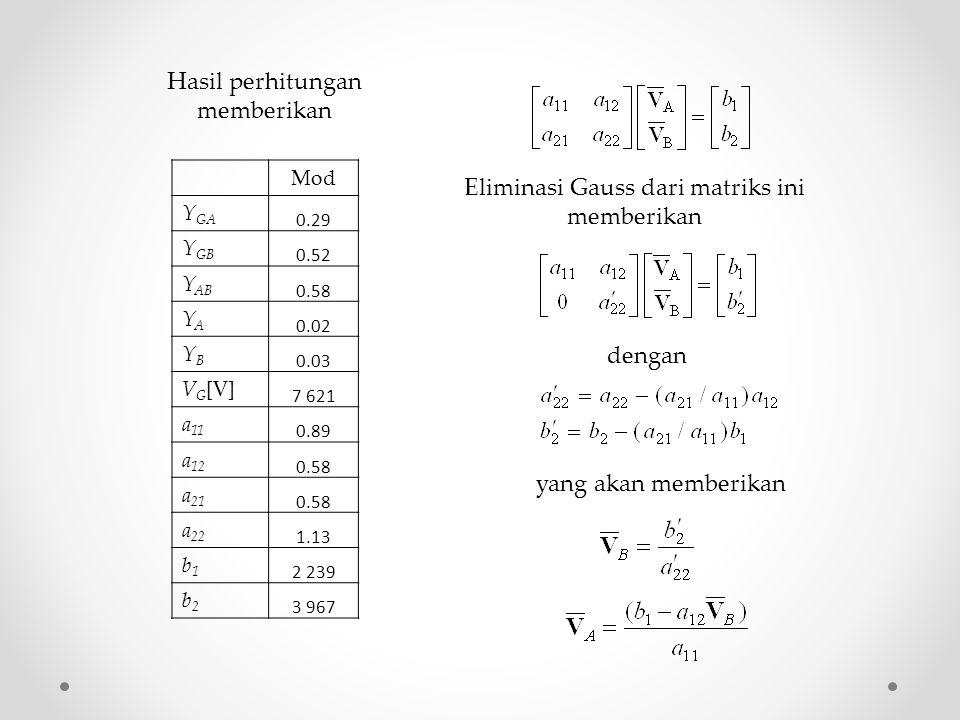 Mod Y GA 0.29 Y GB 0.52 Y AB 0.58 YAYA 0.02 YBYB 0.03 V G [V] 7 621 a 11 0.89 a 12 0.58 a 21 0.58 a 22 1.13 b1b1 2 239 b2b2 3 967 Hasil perhitungan memberikan Eliminasi Gauss dari matriks ini memberikan dengan yang akan memberikan