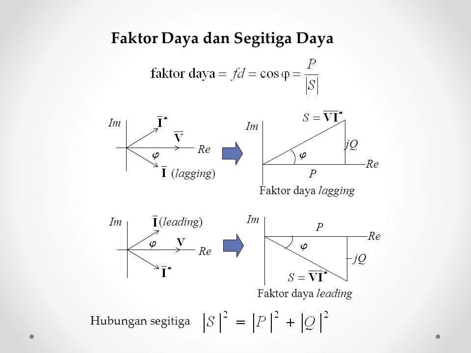 Faktor Daya dan Segitiga Daya (lagging) Re Im  jQ P Re Im  Faktor daya lagging  jQ P Re Im  Faktor daya leading V (leading) Re Im  Hubungan segit