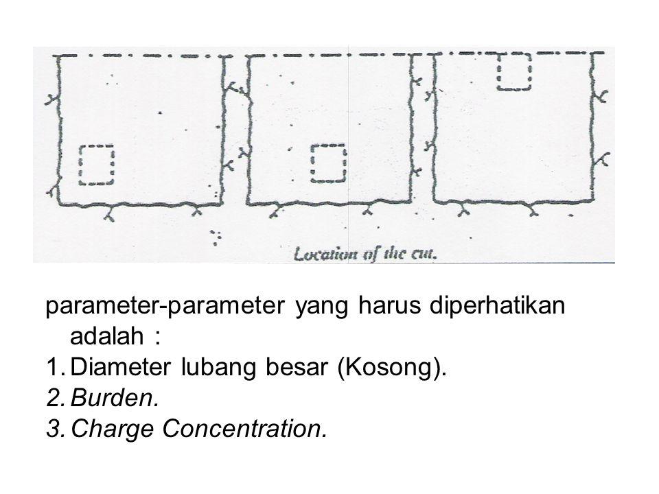 parameter-parameter yang harus diperhatikan adalah : 1.Diameter lubang besar (Kosong). 2.Burden. 3.Charge Concentration.