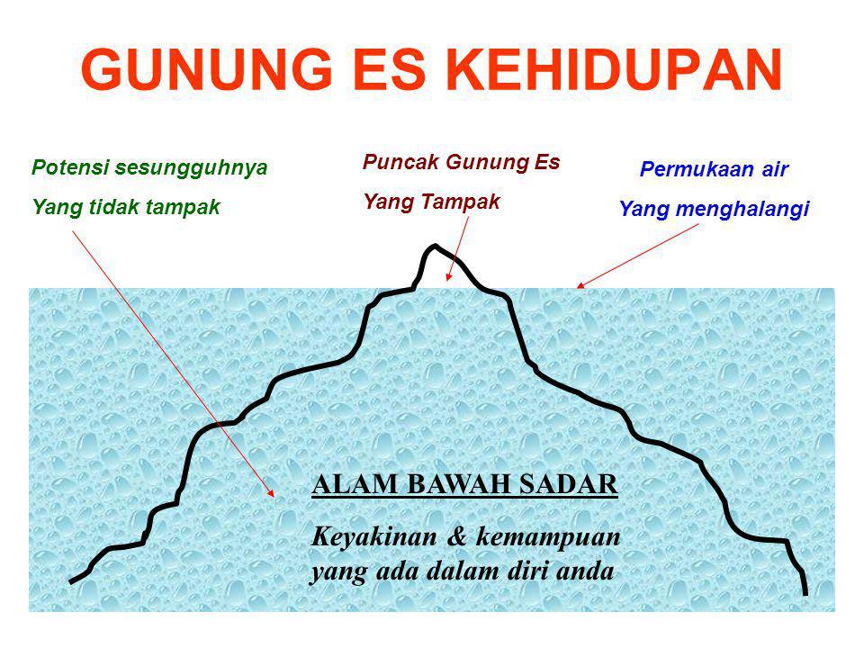 GUNUNG ES KEHIDUPAN Puncak Gunung Es Yang Tampak Potensi sesungguhnya Yang tidak tampak ALAM BAWAH SADAR Keyakinan & kemampuan yang ada dalam diri and