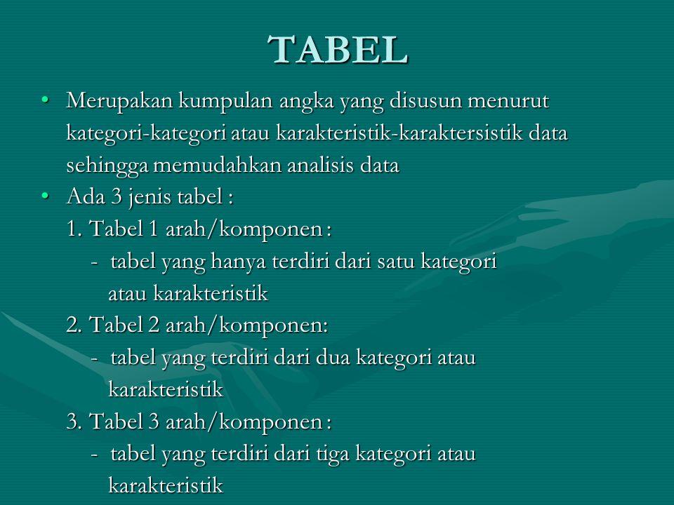 TABEL Merupakan kumpulan angka yang disusun menurutMerupakan kumpulan angka yang disusun menurut kategori-kategori atau karakteristik-karaktersistik data sehingga memudahkan analisis data Ada 3 jenis tabel :Ada 3 jenis tabel : 1.
