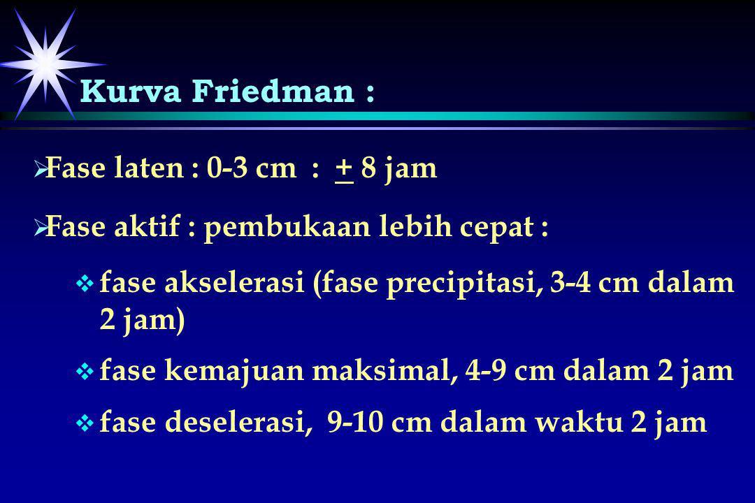 Kurva Friedman :   Fase laten : 0-3 cm : + 8 jam   Fase aktif : pembukaan lebih cepat :   fase akselerasi (fase precipitasi, 3-4 cm dalam 2 jam)
