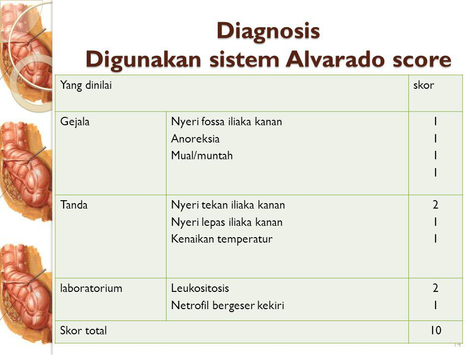 Diagnosis Digunakan sistem Alvarado score 14 Yang dinilaiskor GejalaNyeri fossa iliaka kanan Anoreksia Mual/muntah 11111111 TandaNyeri tekan iliaka kanan Nyeri lepas iliaka kanan Kenaikan temperatur 211211 laboratoriumLeukositosis Netrofil bergeser kekiri 2121 Skor total10
