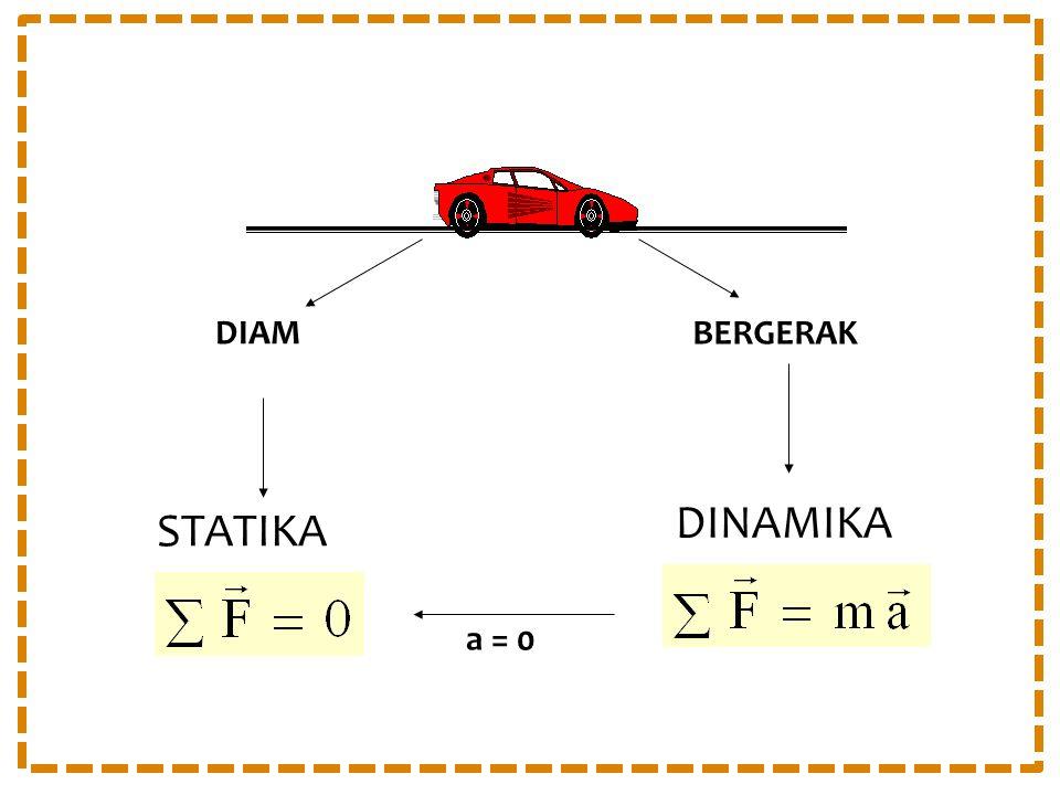 DIAM BERGERAK STATIKA DINAMIKA a = 0