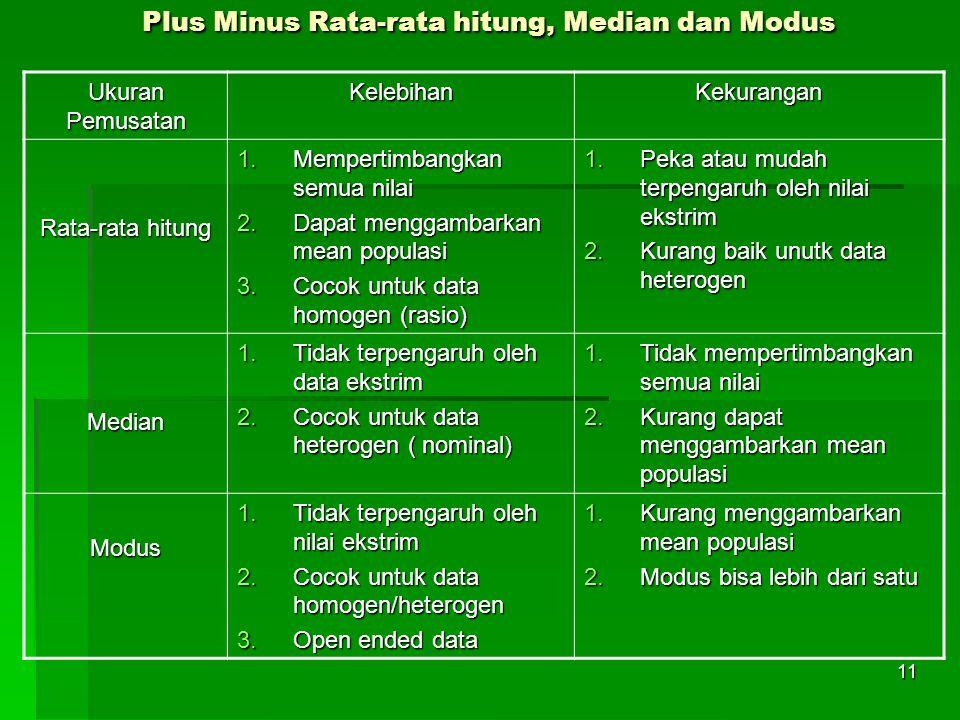 11 Plus Minus Rata-rata hitung, Median dan Modus Plus Minus Rata-rata hitung, Median dan Modus Ukuran Pemusatan KelebihanKekurangan Rata-rata hitung 1.Mempertimbangkan semua nilai 2.Dapat menggambarkan mean populasi 3.Cocok untuk data homogen (rasio) 1.Peka atau mudah terpengaruh oleh nilai ekstrim 2.Kurang baik unutk data heterogen Median 1.Tidak terpengaruh oleh data ekstrim 2.Cocok untuk data heterogen ( nominal) 1.Tidak mempertimbangkan semua nilai 2.Kurang dapat menggambarkan mean populasi Modus 1.Tidak terpengaruh oleh nilai ekstrim 2.Cocok untuk data homogen/heterogen 3.Open ended data 1.Kurang menggambarkan mean populasi 2.Modus bisa lebih dari satu