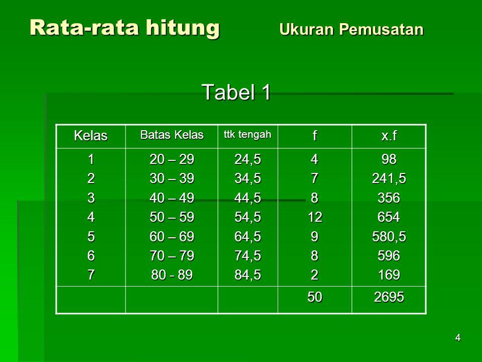 4 Rata-rata hitung Ukuran Pemusatan Tabel 1 Kelas Batas Kelas ttk tengah fx.f 1234567 20 – 29 30 – 39 40 – 49 50 – 59 60 – 69 70 – 79 80 - 89 24,534,544,554,564,574,584,54781298298241,5356654580,5596169 502695