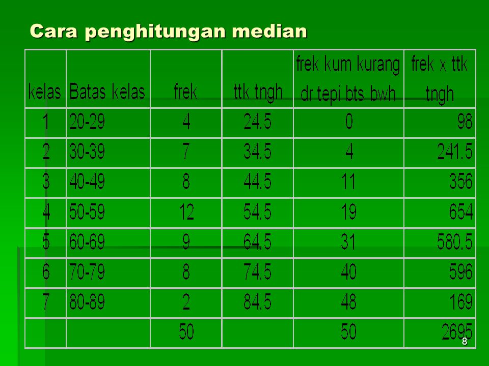 19 Persentil Ukuran letak Pada data yang dikelompokkan 1.Tentukan kelas yg terdapat letak Pi.