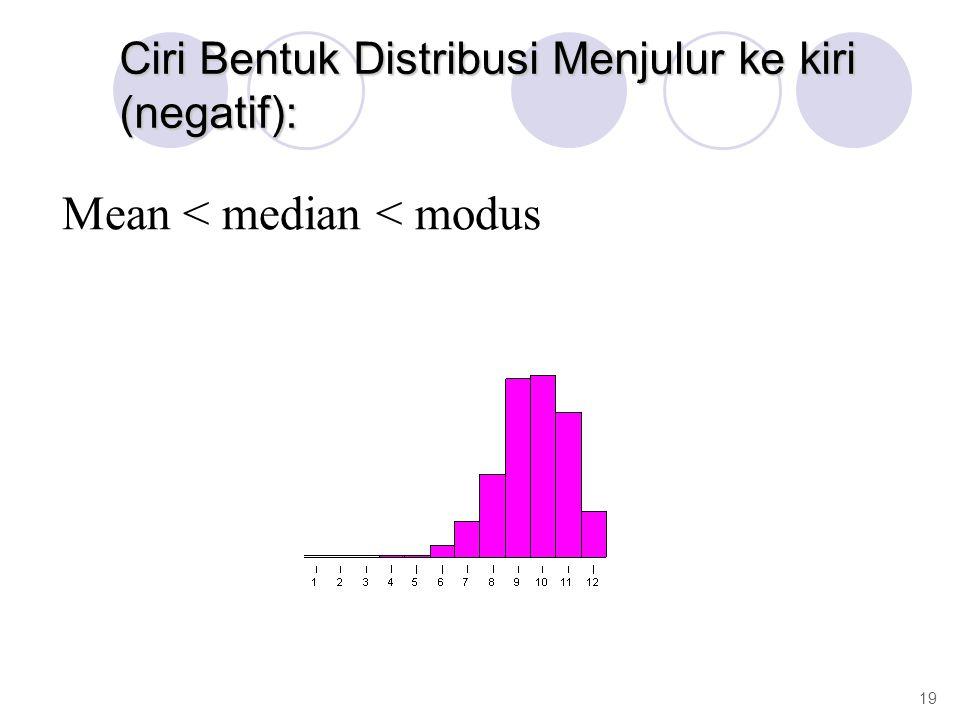 Ciri Bentuk Distribusi Menjulur ke kiri (negatif): Mean < median < modus 19