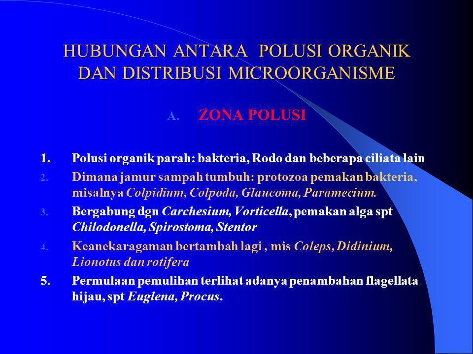 HUBUNGAN ANTARA POLUSI ORGANIK DAN DISTRIBUSI MICROORGANISME A.