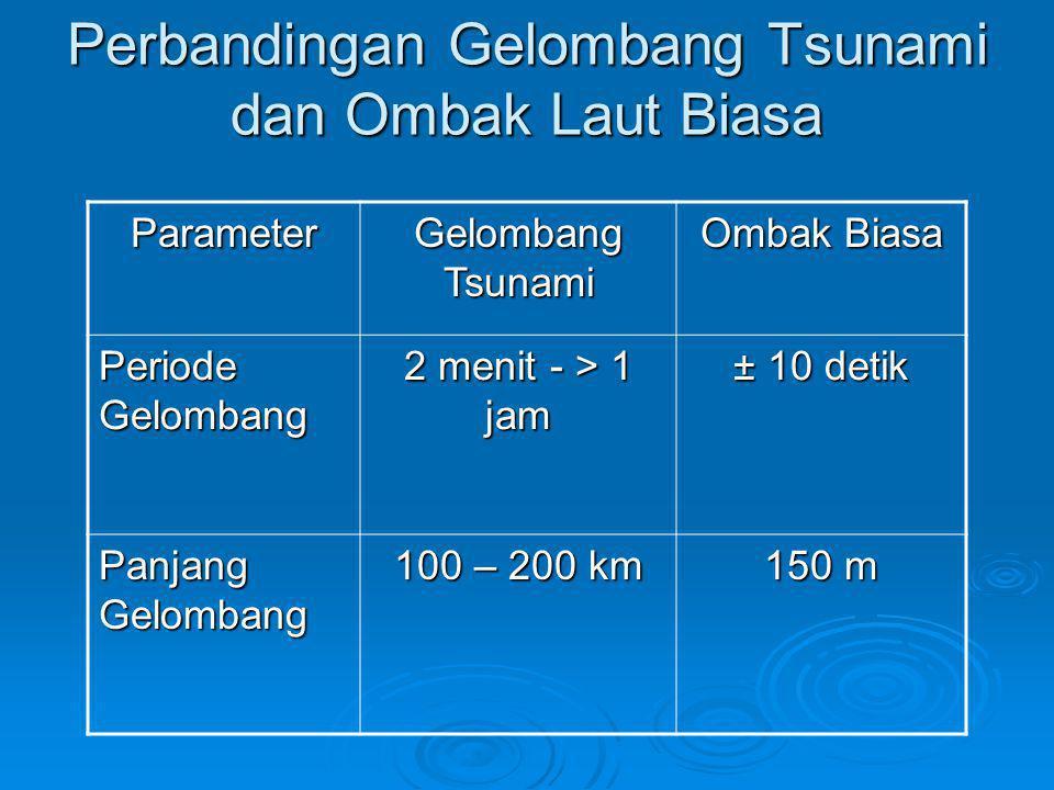 Perbandingan Gelombang Tsunami dan Ombak Laut Biasa Parameter Gelombang Tsunami Ombak Biasa Periode Gelombang 2 menit - > 1 jam ± 10 detik Panjang Gel