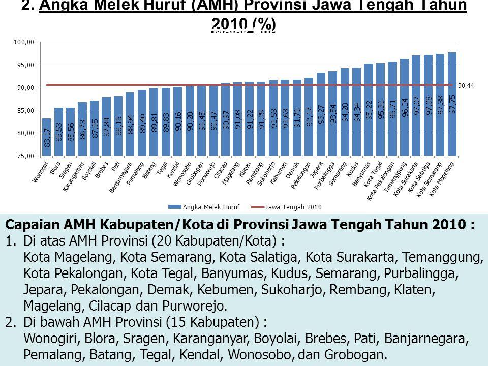 2. Angka Melek Huruf (AMH) Provinsi Jawa Tengah Tahun 2010 (%) Capaian AMH Kabupaten/Kota di Provinsi Jawa Tengah Tahun 2010 : 1.Di atas AMH Provinsi