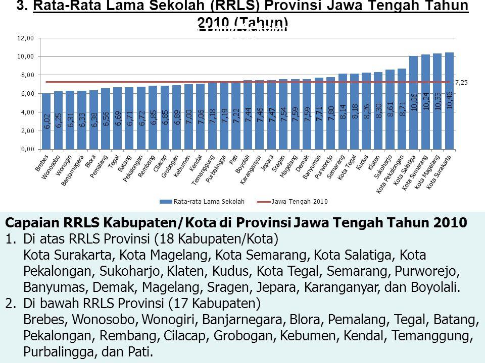 3. Rata-Rata Lama Sekolah (RRLS) Provinsi Jawa Tengah Tahun 2010 (Tahun) Capaian RRLS Kabupaten/Kota di Provinsi Jawa Tengah Tahun 2010 1.Di atas RRLS