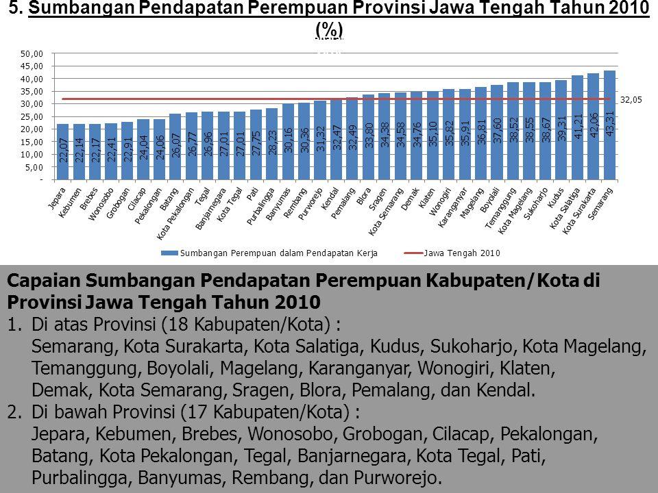5. Sumbangan Pendapatan Perempuan Provinsi Jawa Tengah Tahun 2010 (%) Capaian Sumbangan Pendapatan Perempuan Kabupaten/Kota di Provinsi Jawa Tengah Ta