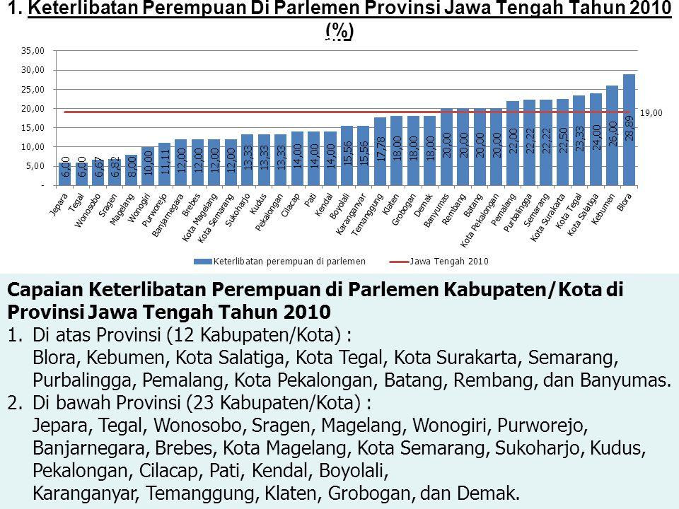 1. Keterlibatan Perempuan Di Parlemen Provinsi Jawa Tengah Tahun 2010 (%) Capaian Keterlibatan Perempuan di Parlemen Kabupaten/Kota di Provinsi Jawa T
