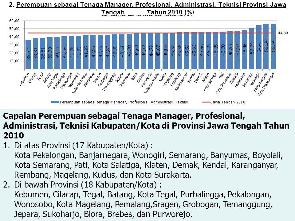 2. Perempuan sebagai Tenaga Manager, Profesional, Administrasi, Teknisi Provinsi Jawa Tengah Tahun 2010 (%) Capaian Perempuan sebagai Tenaga Manager,