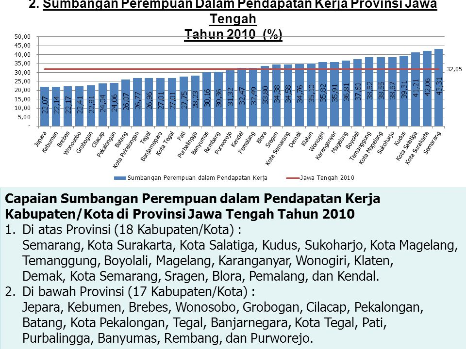 2. Sumbangan Perempuan Dalam Pendapatan Kerja Provinsi Jawa Tengah Tahun 2010 (%) Capaian Sumbangan Perempuan dalam Pendapatan Kerja Kabupaten/Kota di