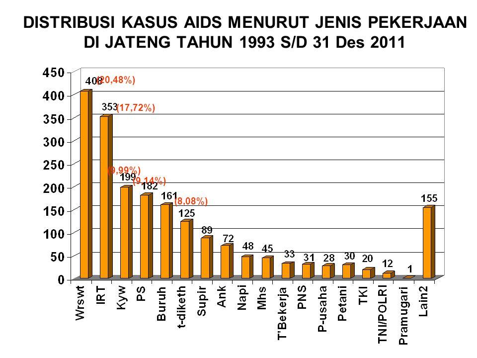 DISTRIBUSI KASUS AIDS MENURUT JENIS PEKERJAAN DI JATENG TAHUN 1993 S/D 31 Des 2011 (20,48%) (17,72%) (9,99%) (9,14%) (8,08%)