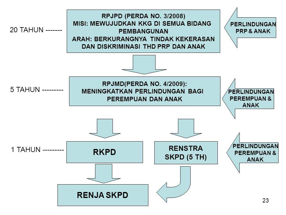 23 RPJPD (PERDA NO.