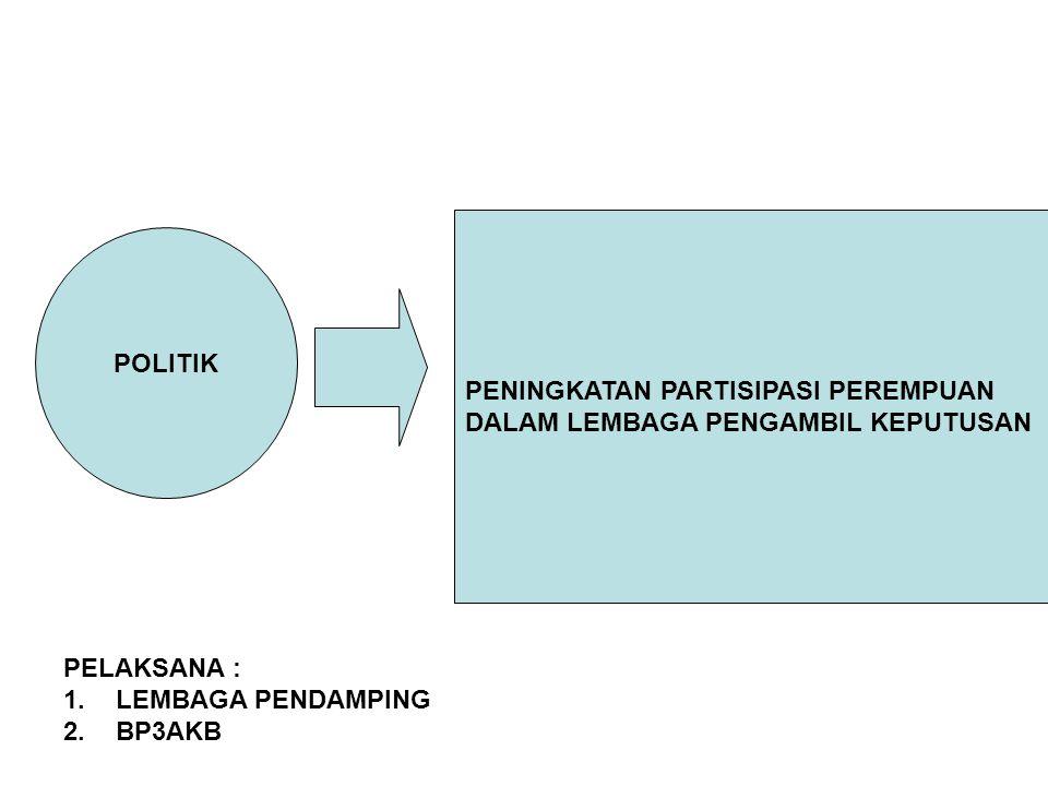POLITIK PENINGKATAN PARTISIPASI PEREMPUAN DALAM LEMBAGA PENGAMBIL KEPUTUSAN PELAKSANA : 1.LEMBAGA PENDAMPING 2.BP3AKB