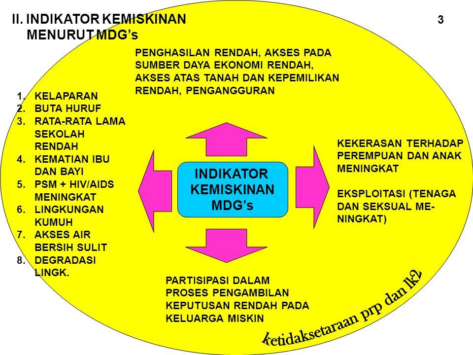 PENINGKATAN PRODUKTIVITAS EKONOMI PEREMPUAN ENTRY POINT DESA PRIMA (PEREMPUAN INDONESIA MAJU MANDIRI)  DESA YANG MENJADI TEMPAT PEMBELAJARAN PELAKSANAAN SINERGI BERBAGAI SKPD TERKAIT DAN STAKEHOLDERS BERKAITAN DENGAN PPEP KOPERASI PENGELOLAAN POT.