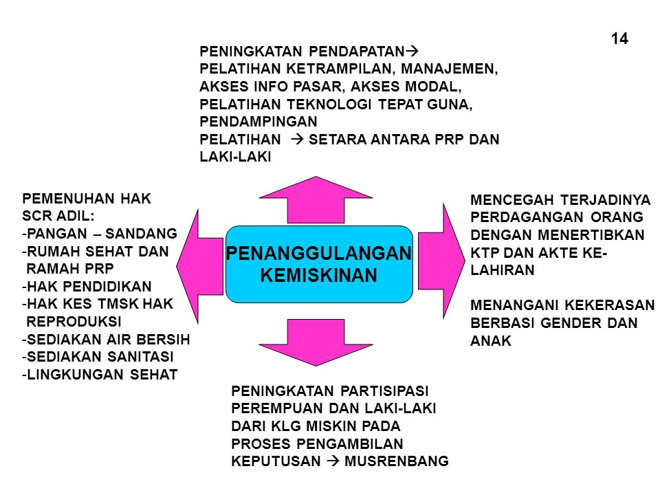 INDEKS PEMBANGUNAN GENDER (IPG) 1.ANGKA HARAPAN HIDUP 2.ANGKA MELEK HURUF 3.RATA – RATA LAMA SEKOLAH 4.SUMBANGAN PENDAPATAN LAKI – LAKI DAN PEREMPUAN 1.ANGKA HARAPAN HIDUP 2.ANGKA MELEK HURUF 3.RATA – RATA LAMA SEKOLAH 4.SUMBANGAN PENDAPATAN LAKI – LAKI DAN PEREMPUAN