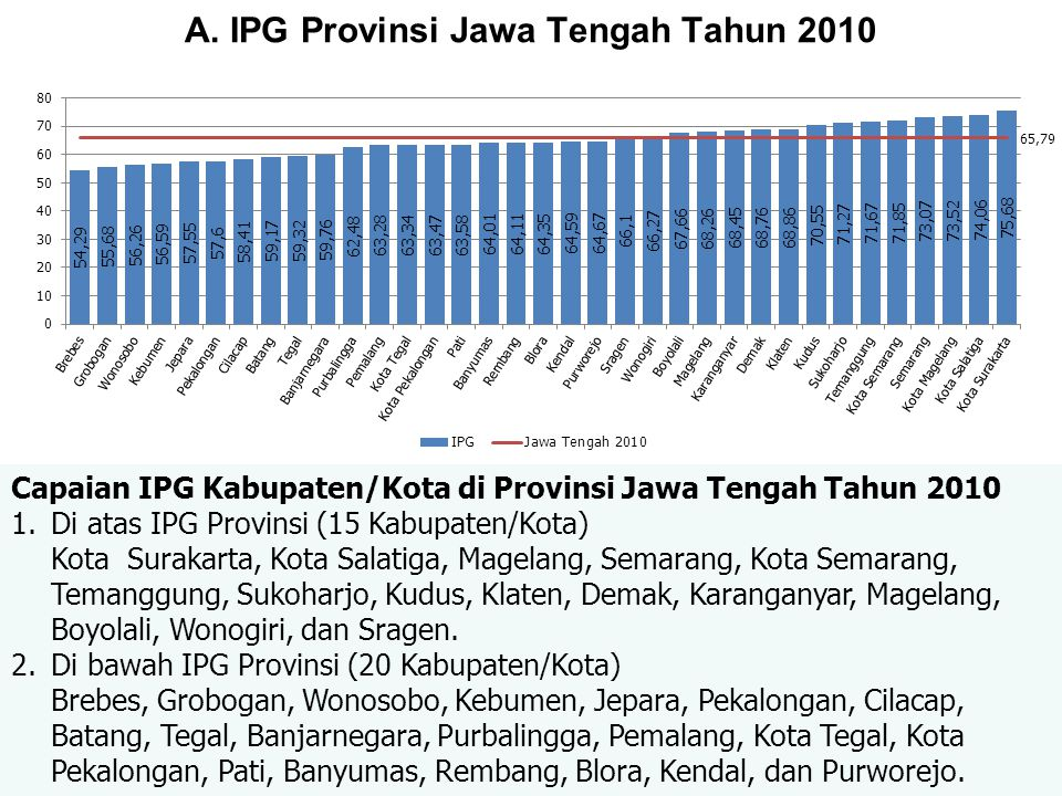 A. IPG Provinsi Jawa Tengah Tahun 2010 Capaian IPG Kabupaten/Kota di Provinsi Jawa Tengah Tahun 2010 1.Di atas IPG Provinsi (15 Kabupaten/Kota) Kota S