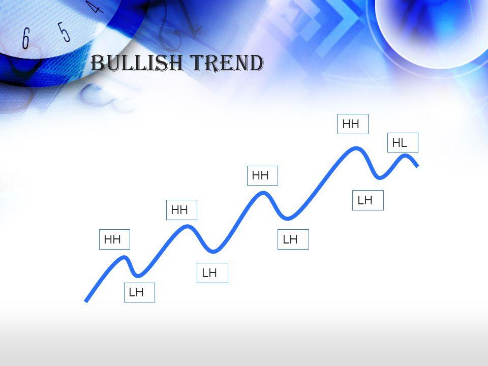Bullish Trend HH LH HL