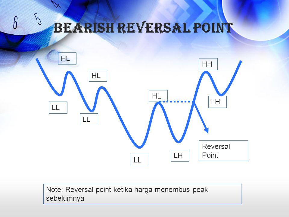Bearish Reversal Point LL LH HL HH Reversal Point Note: Reversal point ketika harga menembus peak sebelumnya