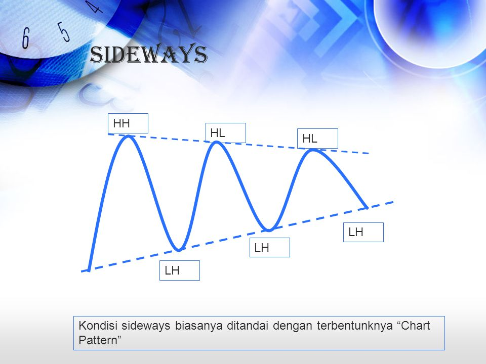 Sideways HH HL LH Kondisi sideways biasanya ditandai dengan terbentunknya Chart Pattern