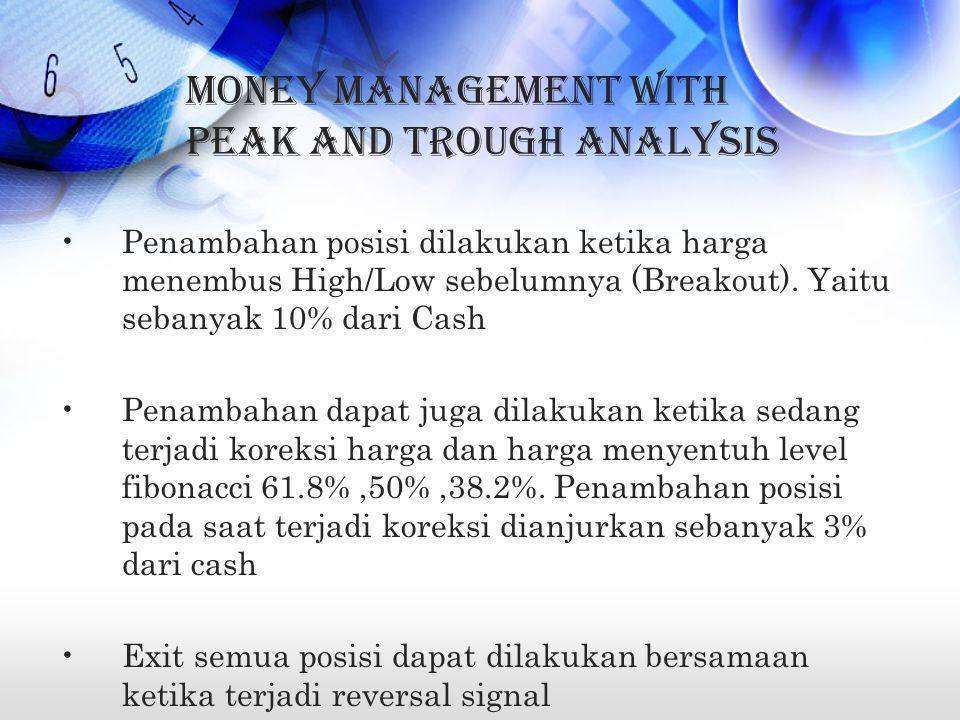 Money Management with Peak and Trough Analysis Penambahan posisi dilakukan ketika harga menembus High/Low sebelumnya (Breakout).