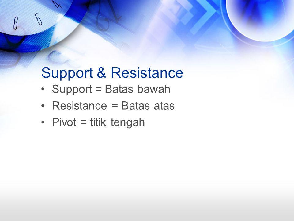 Support & Resistance Support = Batas bawah Resistance = Batas atas Pivot = titik tengah