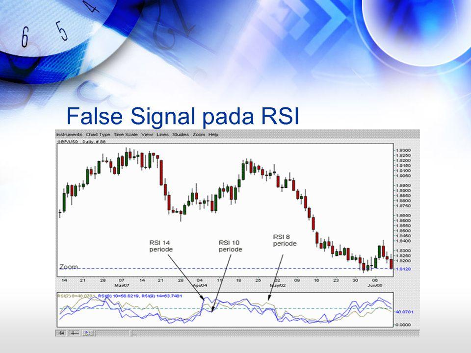 False Signal pada RSI