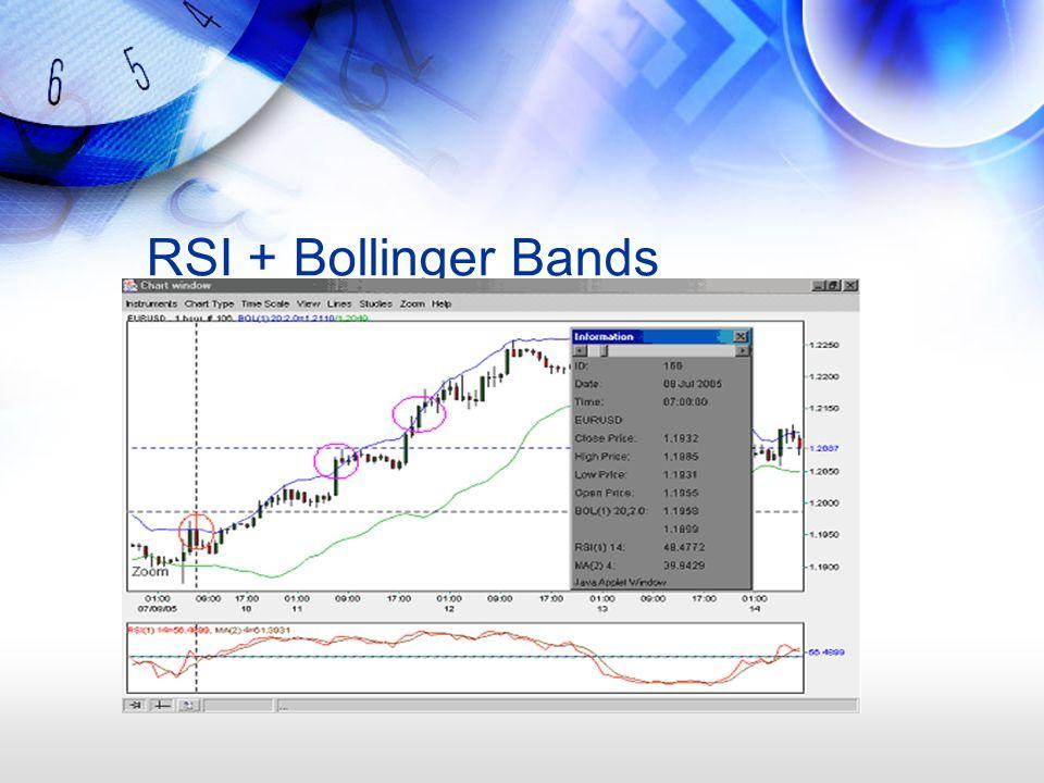 RSI + Bollinger Bands