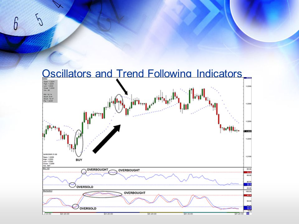 Oscillators and Trend Following Indicators