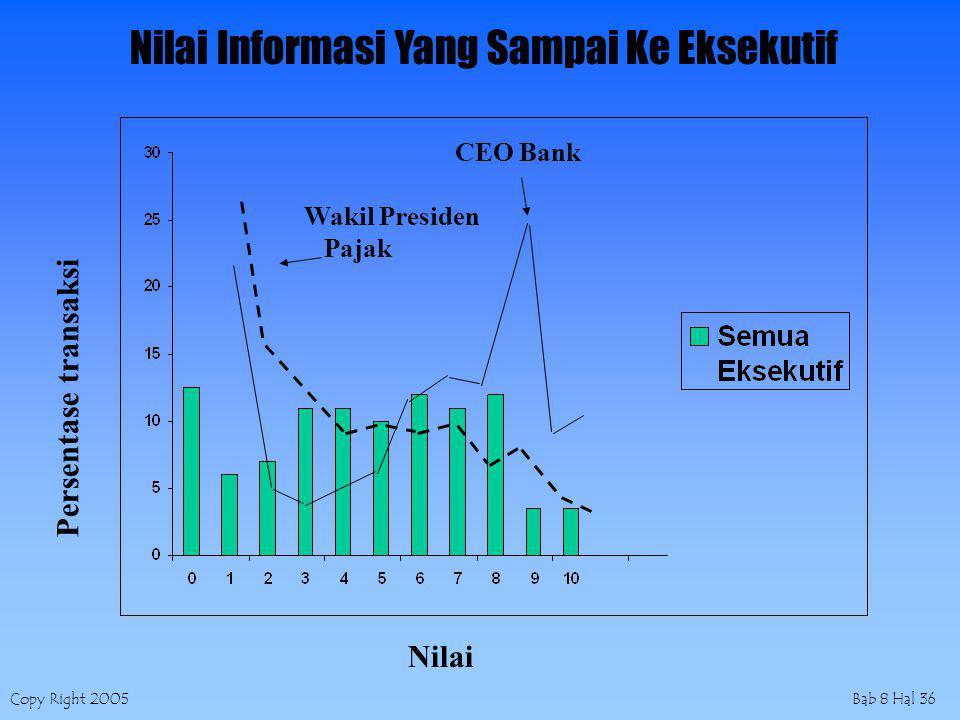 Copy Right 2005Bab 8 Hal 36 Wakil Presiden Pajak CEO Bank Nilai Persentase transaksi Nilai Informasi Yang Sampai Ke Eksekutif