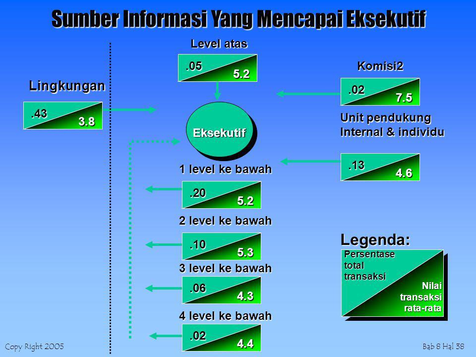 Copy Right 2005Bab 8 Hal 38 Lingkungan Level atas Eksekutif Komisi2 Unit pendukung Internal & individu 1 level ke bawah 2 level ke bawah 3 level ke bawah 4 level ke bawah Legenda: Persentase total transaksi.43 3.8.05 5.2.20 5.2.10 5.3.06 4.3.02 4.4.02 7.5.13 4.6 Nilaitransaksirata-rata Sumber Informasi Yang Mencapai Eksekutif