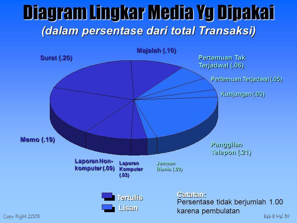 Copy Right 2005Bab 8 Hal 39 Diagram Lingkar Media Yg Dipakai (dalam persentase dari total Transaksi) Tertulis Lisan Catatan: Persentase tidak berjumla