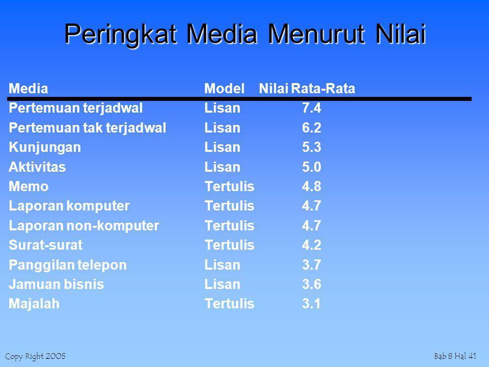 Copy Right 2005Bab 8 Hal 41 Peringkat Media Menurut Nilai Media Model Nilai Rata-Rata Pertemuan terjadwal Lisan 7.4 Pertemuan tak terjadwalLisan 6.2 K