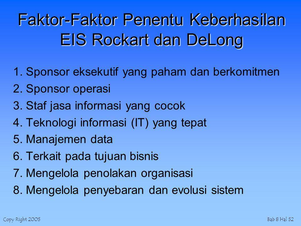 Copy Right 2005Bab 8 Hal 52 Faktor-Faktor Penentu Keberhasilan EIS Rockart dan DeLong 1. Sponsor eksekutif yang paham dan berkomitmen 2. Sponsor opera