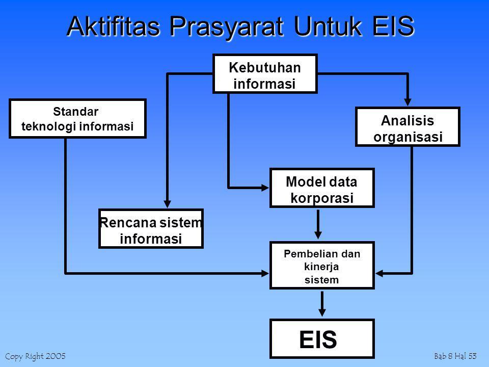 Copy Right 2005Bab 8 Hal 53 Aktifitas Prasyarat Untuk EIS Pembelian dan kinerja sistem Standar teknologi informasi Kebutuhan informasi Analisis organi