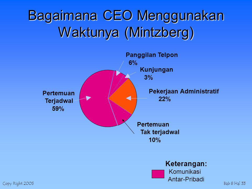 Copy Right 2005Bab 8 Hal 33 Bagaimana CEO Menggunakan Waktunya (Mintzberg) Keterangan: Komunikasi Antar-Pribadi Pekerjaan Administratif 22% Pertemuan Tak terjadwal 10% Panggilan Telpon 6% Pertemuan Terjadwal 59% Kunjungan 3%