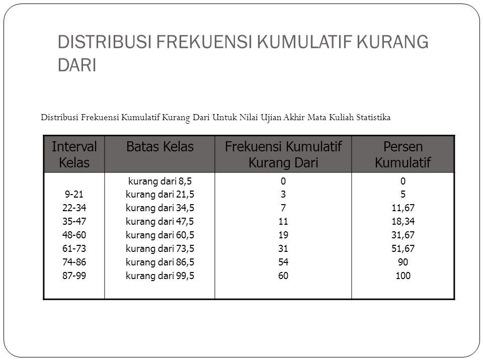DISTRIBUSI FREKUENSI KUMULATIF KURANG DARI Interval Kelas Batas KelasFrekuensi Kumulatif Kurang Dari Persen Kumulatif 9-21 22-34 35-47 48-60 61-73 74-86 87-99 kurang dari 8,5 kurang dari 21,5 kurang dari 34,5 kurang dari 47,5 kurang dari 60,5 kurang dari 73,5 kurang dari 86,5 kurang dari 99,5 0 3 7 11 19 31 54 60 0 5 11,67 18,34 31,67 51,67 90 100 Distribusi Frekuensi Kumulatif Kurang Dari Untuk Nilai Ujian Akhir Mata Kuliah Statistika