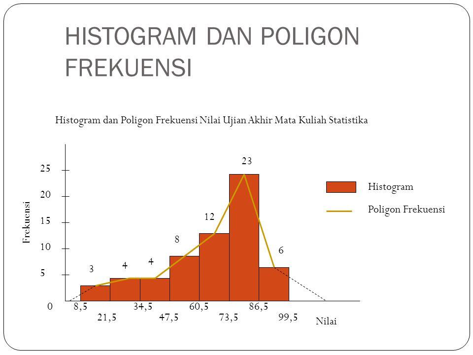 HISTOGRAM DAN POLIGON FREKUENSI 0 5 10 15 20 25 Frekuensi 8,5 21,5 34,5 47,5 60,5 73,5 86,5 99,5 3 4 4 8 12 23 6 Nilai Histogram Poligon Frekuensi Histogram dan Poligon Frekuensi Nilai Ujian Akhir Mata Kuliah Statistika