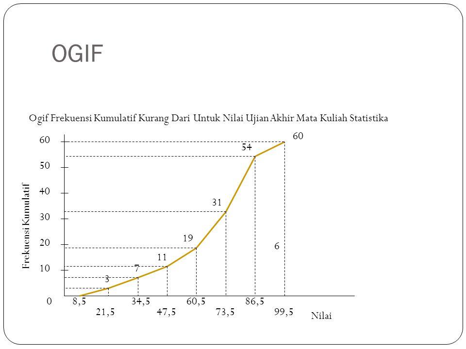 OGIF 0 10 20 30 40 50 Frekuensi Kumulatif 8,5 21,5 34,5 47,5 60,5 73,5 86,5 99,5 3 7 11 19 31 54 6 Nilai 60 Ogif Frekuensi Kumulatif Kurang Dari Untuk Nilai Ujian Akhir Mata Kuliah Statistika 60