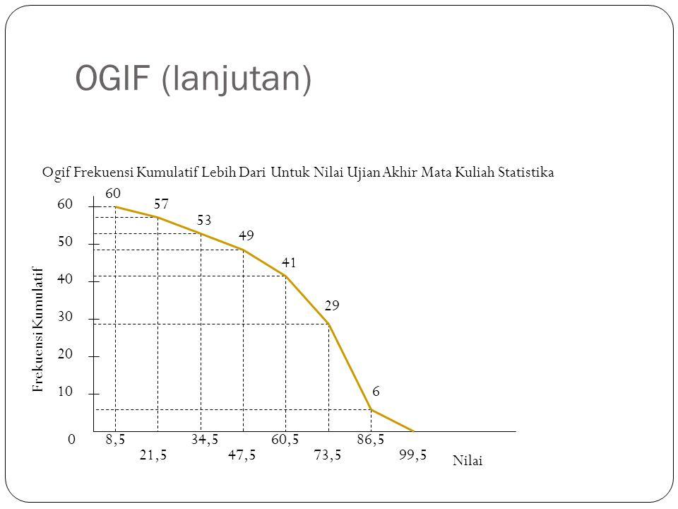 OGIF (lanjutan) 0 10 20 30 40 50 Frekuensi Kumulatif 8,5 21,5 34,5 47,5 60,5 73,5 86,5 99,5 60 57 53 49 41 29 6 Nilai 60 Ogif Frekuensi Kumulatif Lebih Dari Untuk Nilai Ujian Akhir Mata Kuliah Statistika