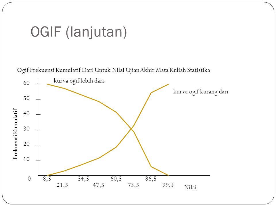 OGIF (lanjutan) 0 10 20 30 40 50 Frekuensi Kumulatif 8,5 21,5 34,5 47,5 60,5 73,5 86,5 99,5 Nilai 60 Ogif Frekuensi Kumulatif Dari Untuk Nilai Ujian Akhir Mata Kuliah Statistika kurva ogif kurang dari kurva ogif lebih dari