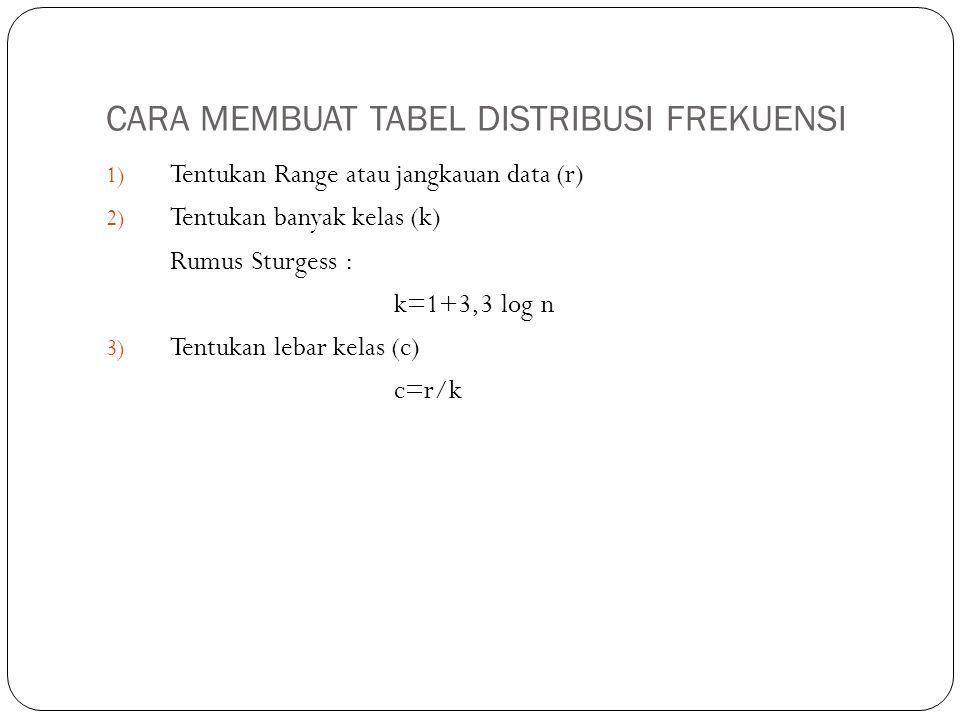 CARA MEMBUAT TABEL DISTRIBUSI FREKUENSI (lanjutan) 4) Tentukan limit bawah kelas pertama dan kemudian batas bawah kelasnya 5) Tambah batas bawah kelas pertama dengan lebar kelas untuk memperoleh batas atas kelas 6) Tentukan limit atas kelas 7) Tentukan nilai tengah kelas 8) Tentukan frekuensi