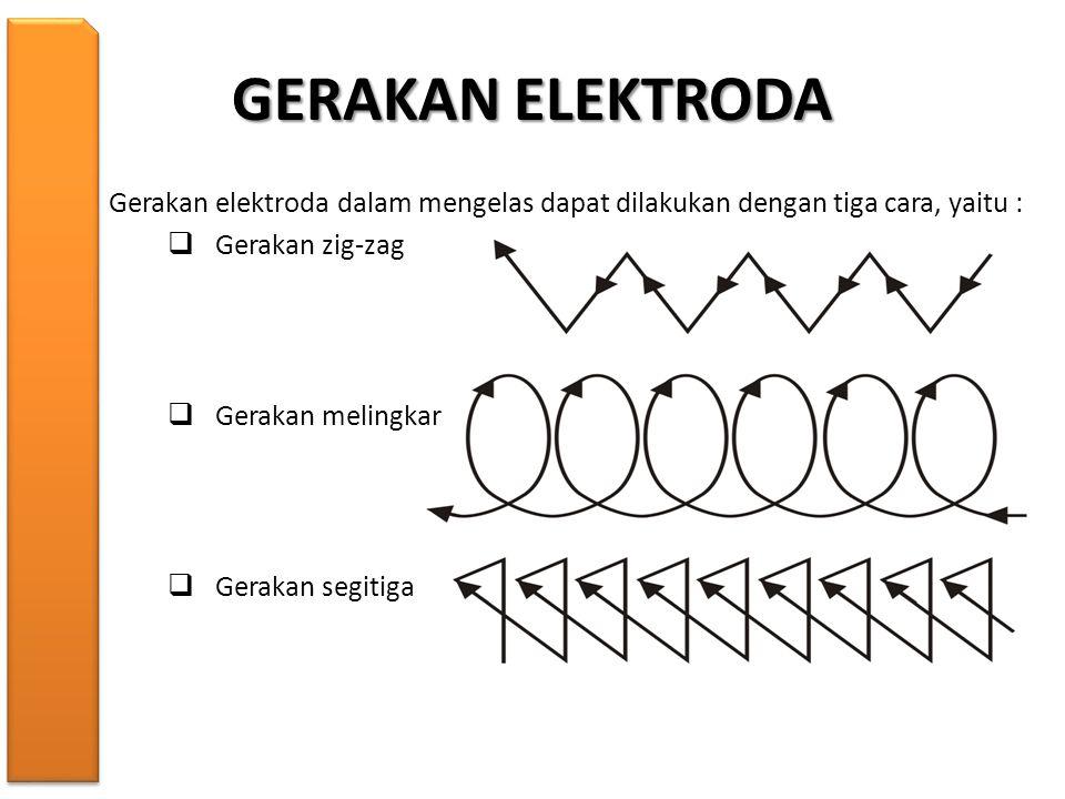GERAKAN ELEKTRODA Gerakan elektroda dalam mengelas dapat dilakukan dengan tiga cara, yaitu :  Gerakan zig-zag  Gerakan melingkar  Gerakan segitiga
