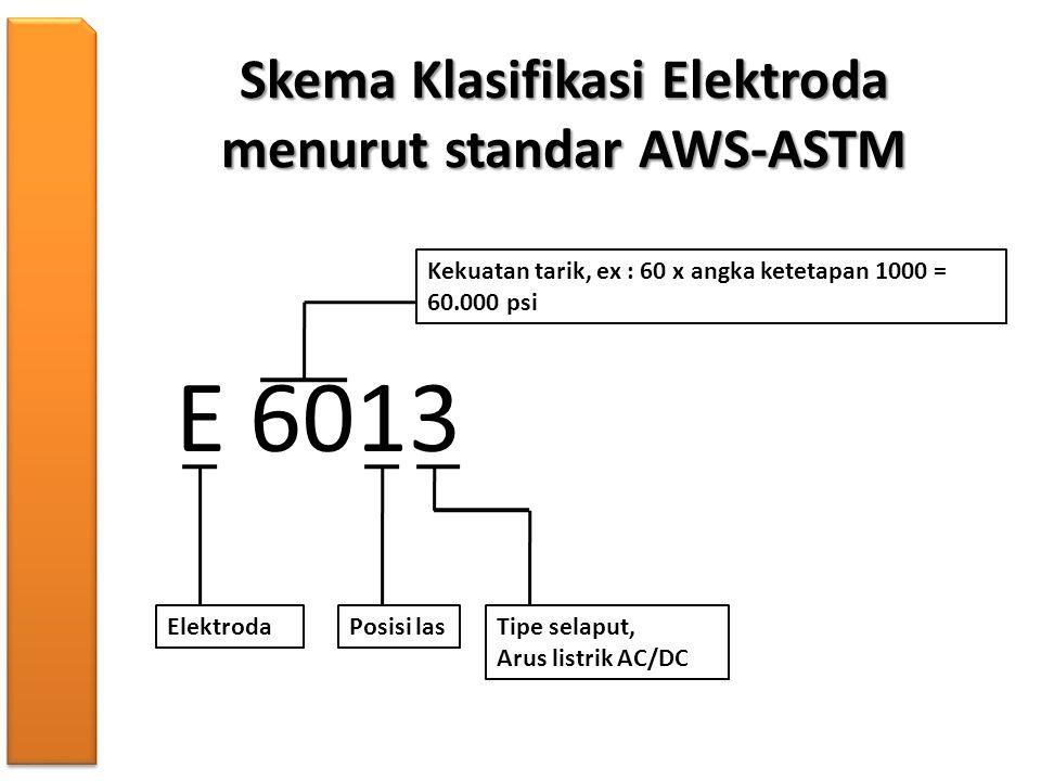 Skema Klasifikasi Elektroda menurut standar AWS-ASTM E 6013 Elektroda Kekuatan tarik, ex : 60 x angka ketetapan 1000 = 60.000 psi Posisi lasTipe selap